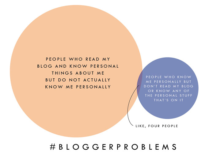 blogger-problems-chart-682